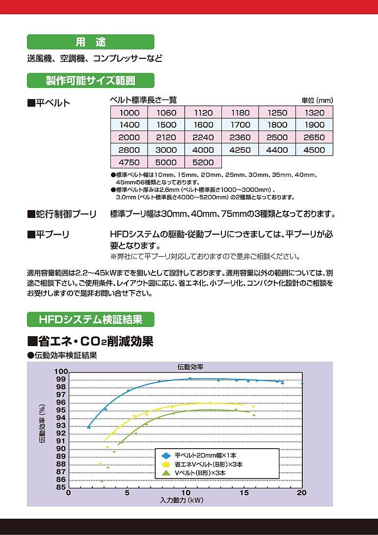 バンドー 平ベルト駆動システム4